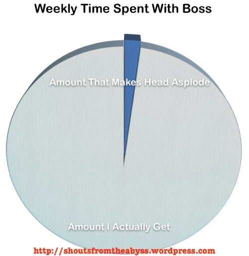 Boss graph sucks