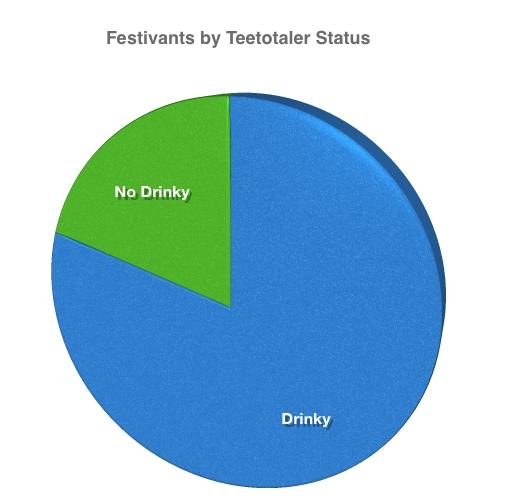 Graph of Thanksgiving Festivants by Teetotaler Status