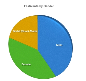 Graph of Thanksgiving Festivants by Gender