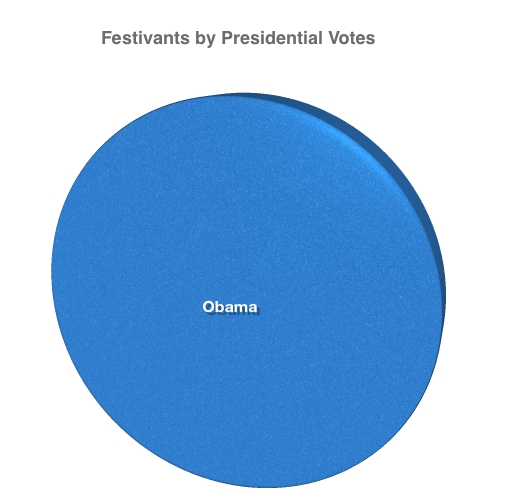 Graph of Thanksgiving Festivants by Presidential Votes