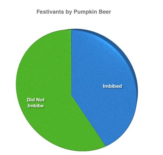 Graph of Thanksgiving Festivants by Pumpkin Beer