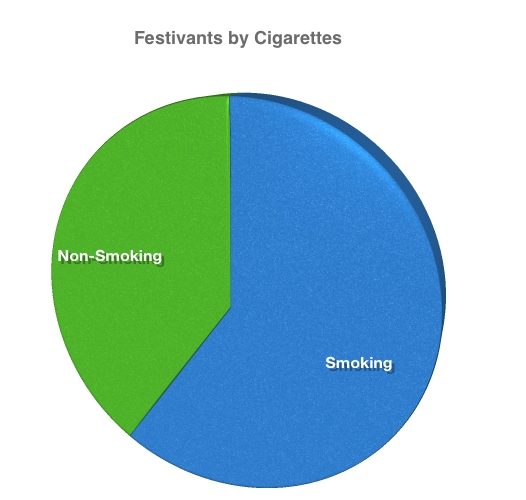 Graph of Thanksgiving Festivants by Cigarettes
