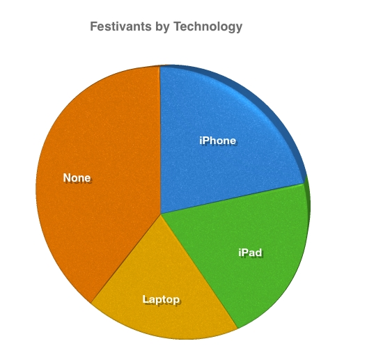 Graph of Thanksgiving Festivants by Technology