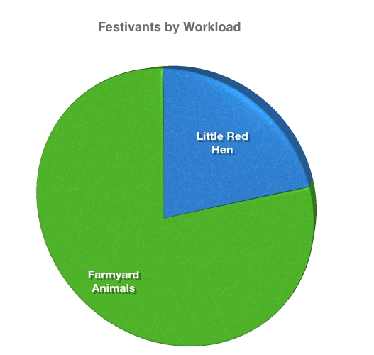 Graph of Thanksgiving Festivants by Workload