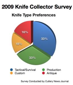 knife-chart